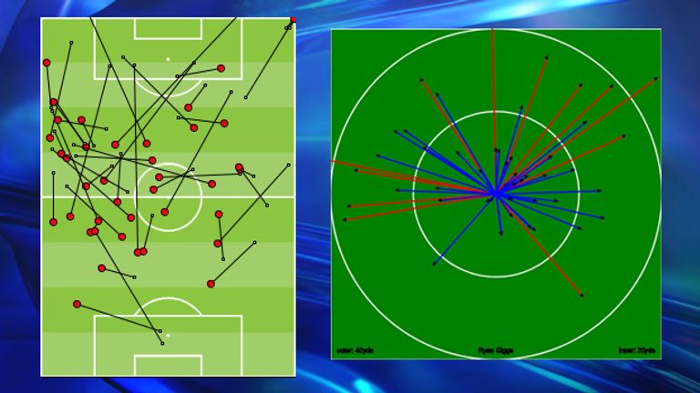 Ryan Giggs passing locations and directions against Olympiakos - It gave United penetration