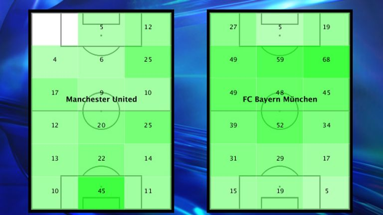 Bayern dominated in the first half but had just five touches where it mattered - the same as United