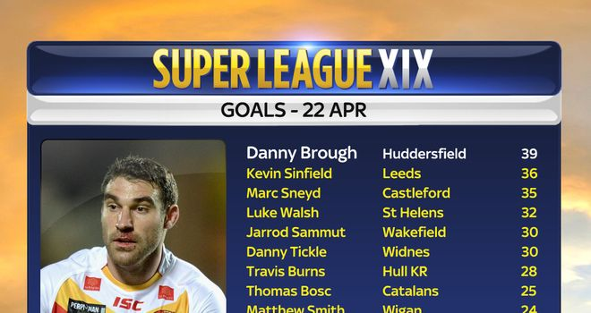 Catalan Dragons' Thomas Bosc kicked six goals and a drop goal in Easter Monday's 37-24 success over Hull KR in Perpignan