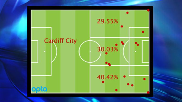 Cardiff's attacking locations by percentage and positions of goal assists in the Premier League