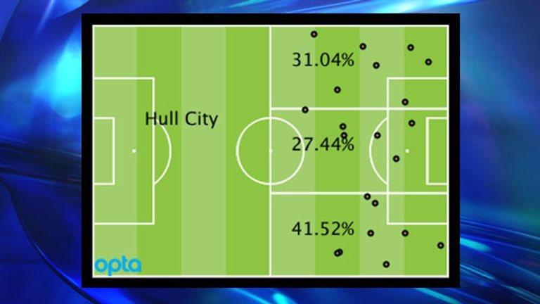 Hull's Premier League attacking locations by percentage and positions of goal assists