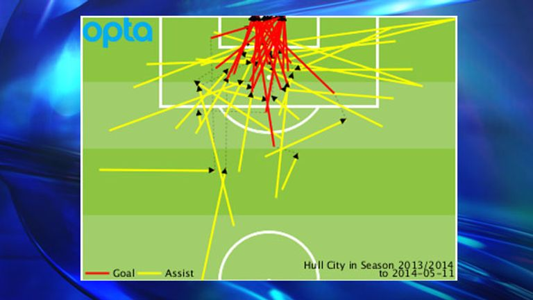 Hull's goals and assists conceded by location during the 2013/14 campaign
