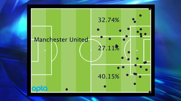 Man Utd's Premier League attacking locations by percentage and positions of goal assists