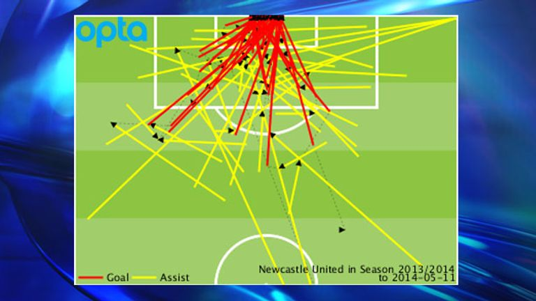 Newcastle's Premier League goals and assists conceded throughout the 2013/14 season