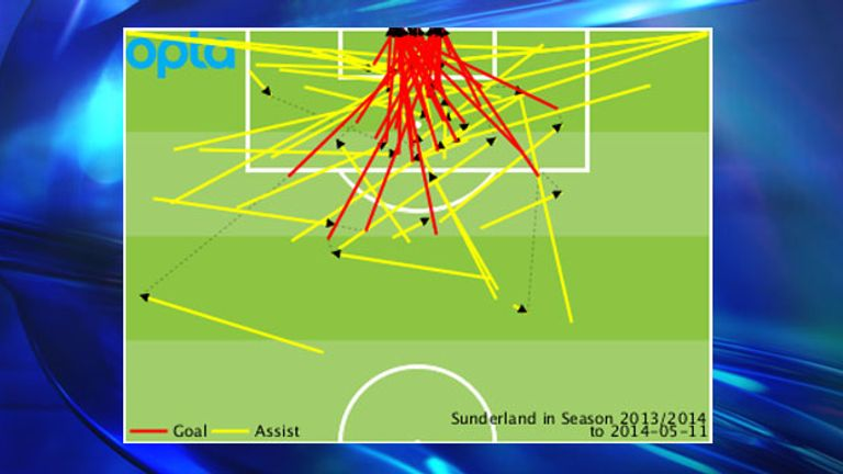 Sunderland's goals and assists conceded by location during the 2013/14 campaign