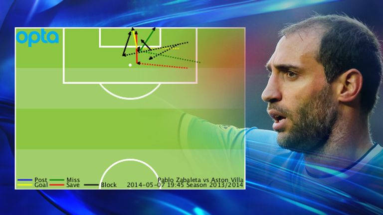Pablo Zabaleta created five chances for his side, two more than anyone else on the pitch