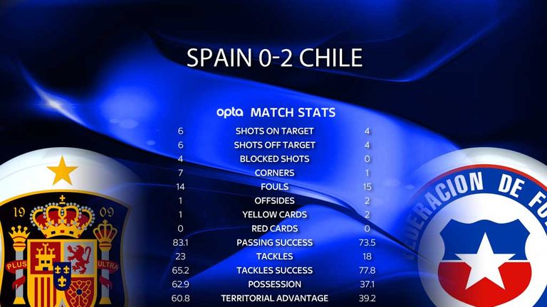 Spain 0 - 2 Chile