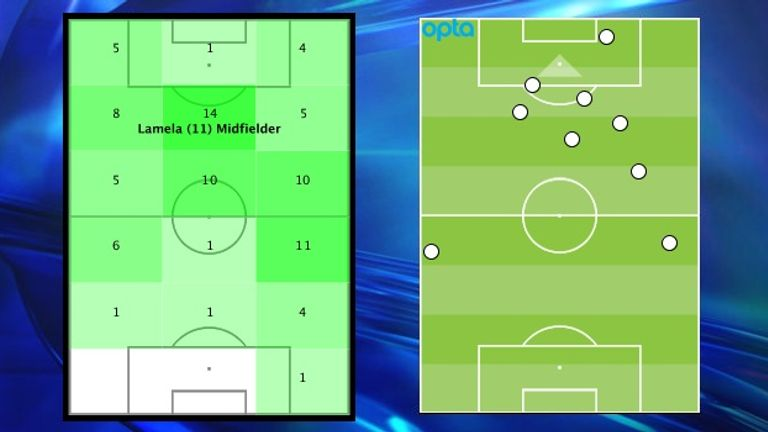 Erik Lamela's touches by zone highlight his roaming role, while the dribble positions indicate his threat