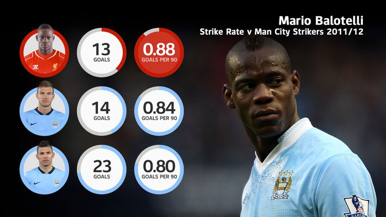 Mario Balotelli's goals per 90 minutes record was superior to his Man City team-mates in 2011/12