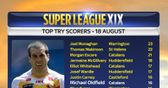 Super League stats: Round 24