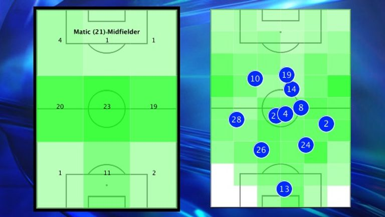Nemanja Matic dominated the centre of the pitch for Chelsea in a holding role