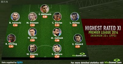 WhoScored's team of 2014 so far