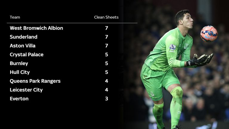 Everton have kept fewer clean sheets than any of the other teams in and around the drop zone