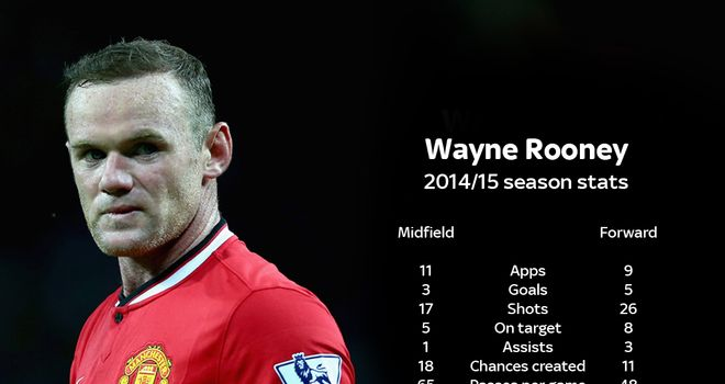 rooney-stats-wayne-manchester-united_326