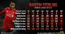 Raheem Sterling: Star performer, but only when played in a forward role