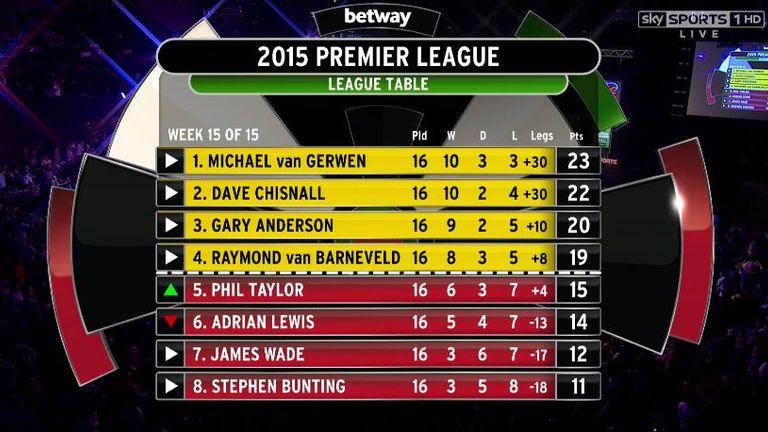 premier league table darts