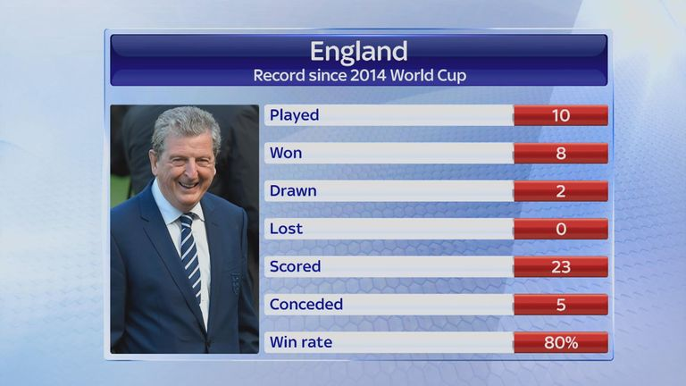 England's unbeaten record under Roy Hodgson since the 2014 World Cup