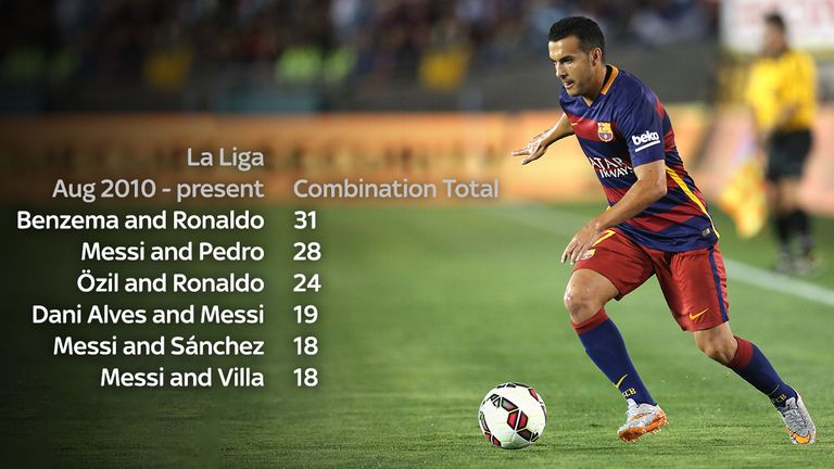 Pedro and Lionel Messi have combined to score 28 goals since August 2010