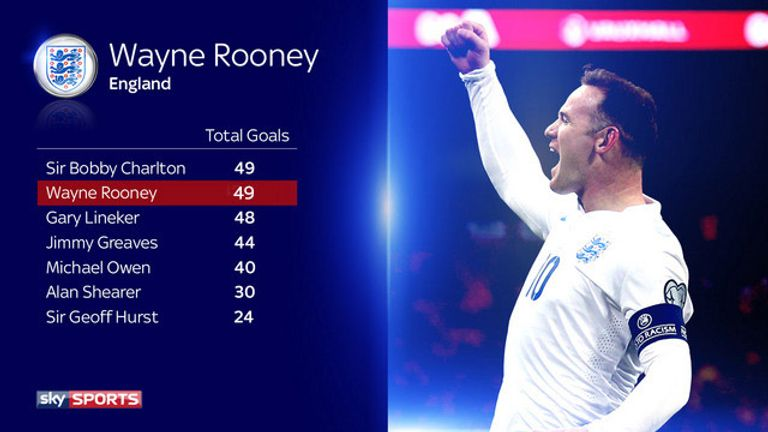 wayne rooney scoring record