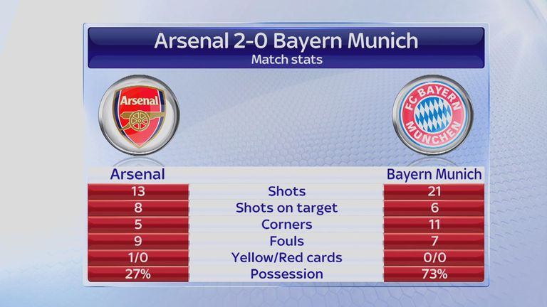 arsenal vs bayern stats