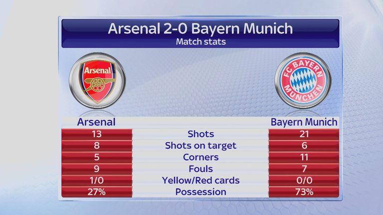 Match Stats: Arsenal v Bayern Munich