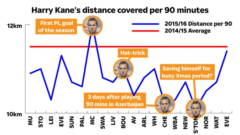 Kane has not covered the same distances this season as he did in 2014/15