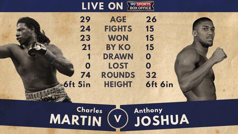 Charles Martin v Anthony Joshua