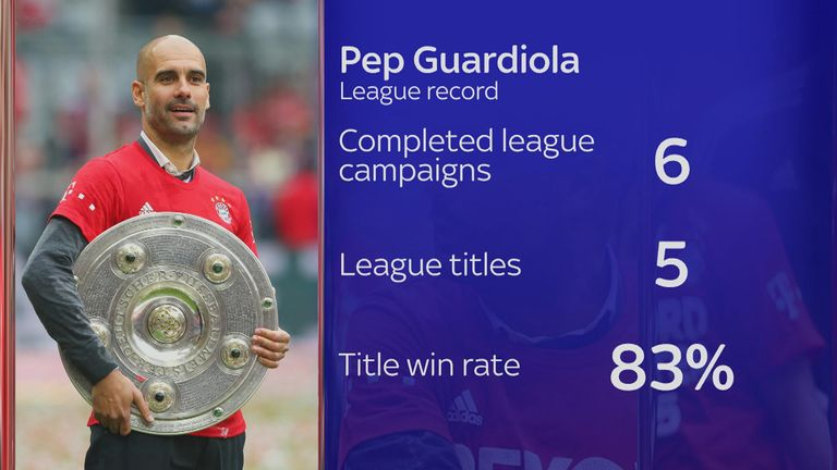 Guardiola's league record as a manager