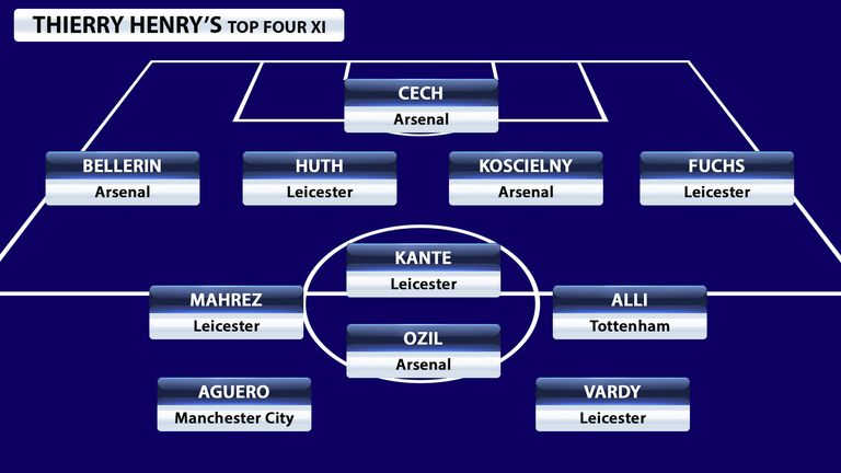 Thierry-henry-top-four-xi_3414512