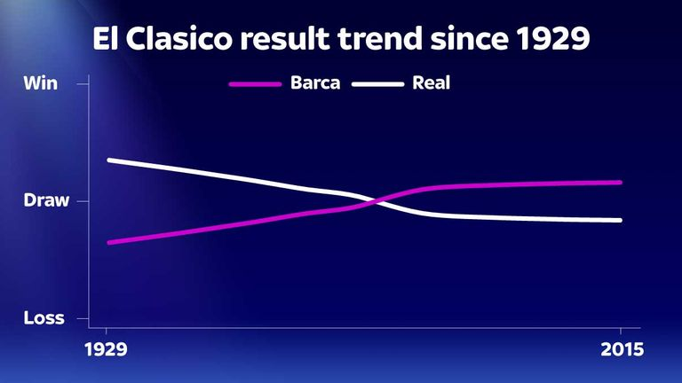 Barcelona have been more successful against Real Madrid in recent years