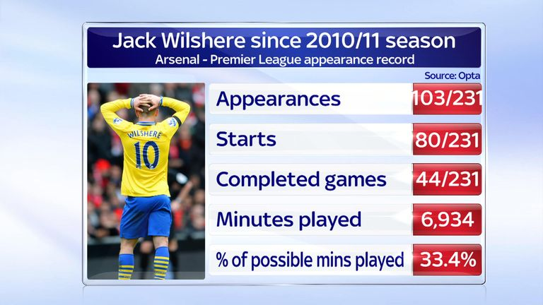 Wilshere has not played enough football to aid his progress so far