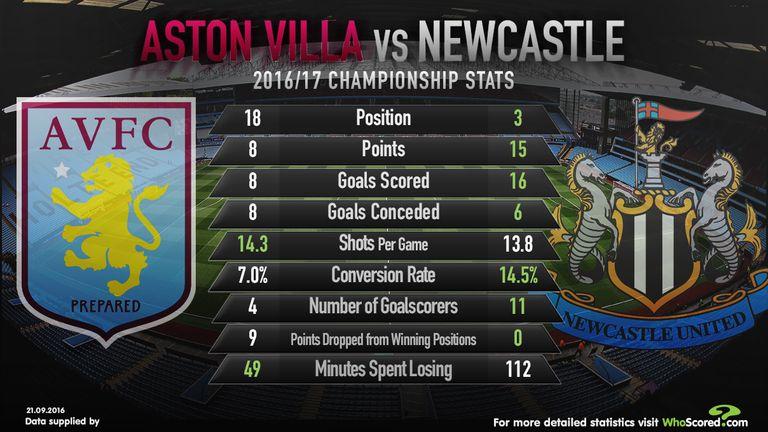 Aston Villa v Newcastle stats (Credit: WhoScored.com)