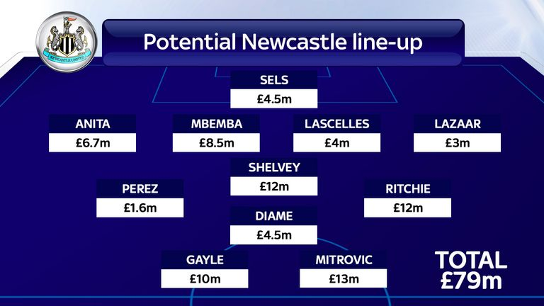 Potential Newcastle line-up for Saturday's live clash