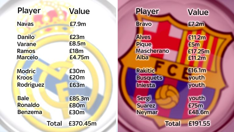 The Real Madrid v Barcelona line-ups in November 2015 totalled £562m