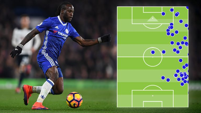 Moses' touchmap against Spurs highlights his influence at both ends