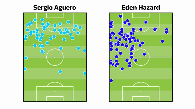 Aguero dribbles in much more dangerous areas than Hazard