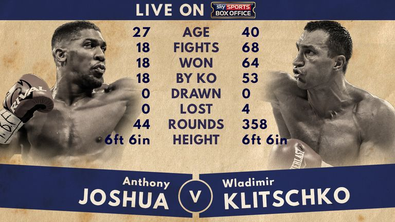 Anthony Joshua v Wladimir Klitschko - Tale of the Tape