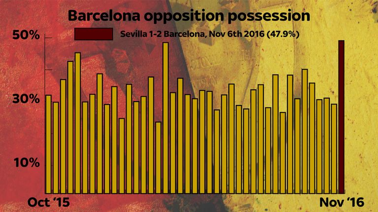 Sampaoli's Sevilla broke the mould when facing Barcelona in November 2016