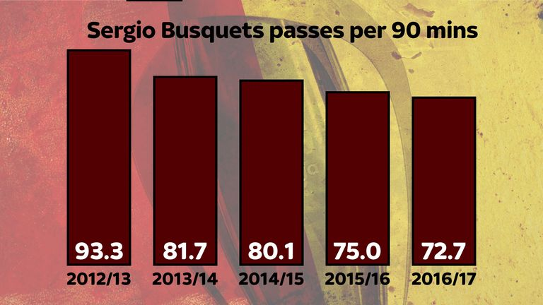 Sergio Busquets is being bypassed at Barcelona