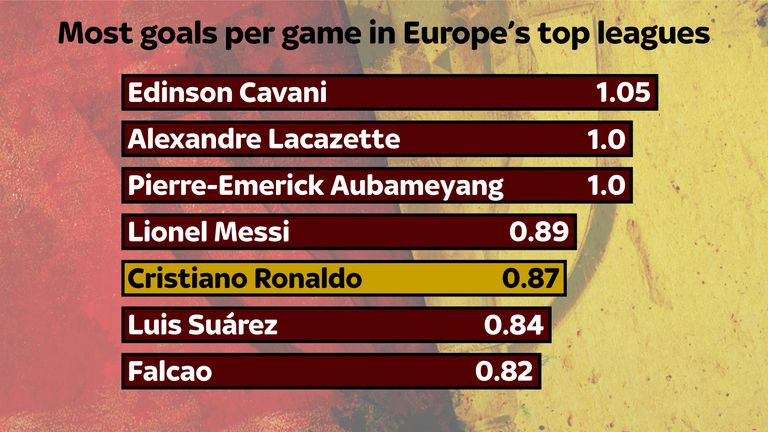 Cristiano Ronaldo has averaged 0.87 goals per league game in 2016/17