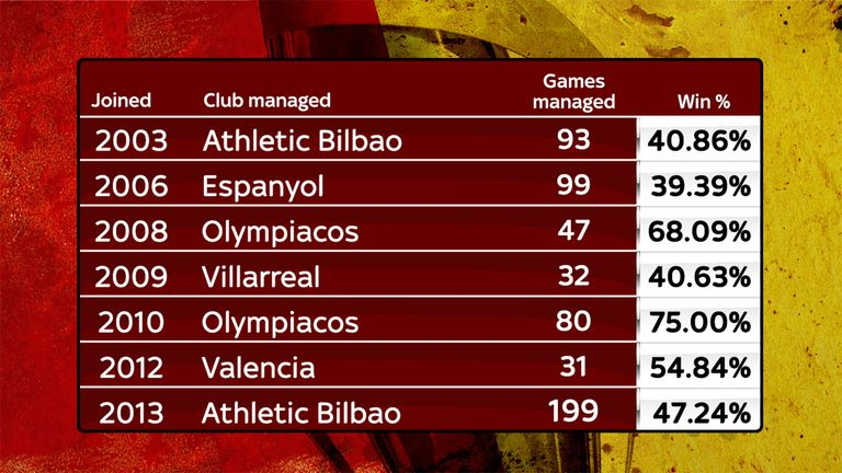 Valverde boasts an impressive managerial record at home and abroad