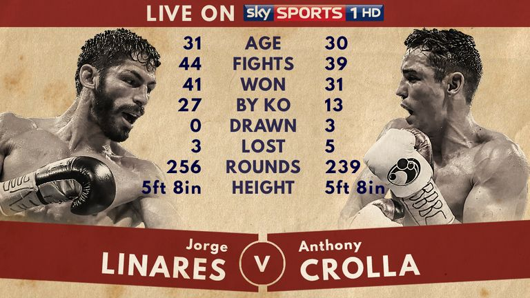 Tale of the Tape - Linares v Crolla II