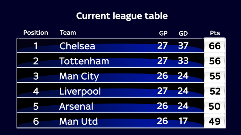 Arsenal and manchester united in danger of missing out on for Current league table