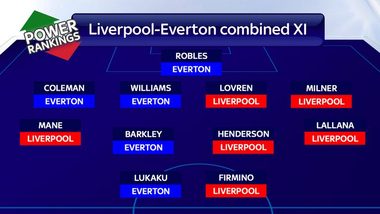 Liverpool-Everton combined XI