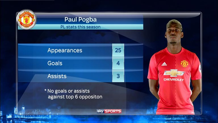 Paul Pogba has a combined total of just seven Premier League goals and assists