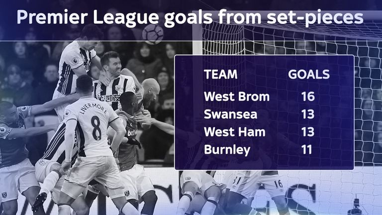 West-brom-set-pieces-premier-league-tony-pulis_3909626