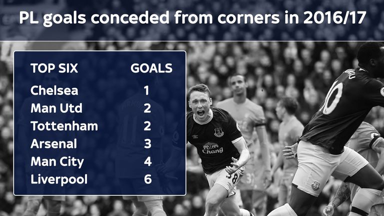 Liverpool have conceded more goals from corners than any other top-six side