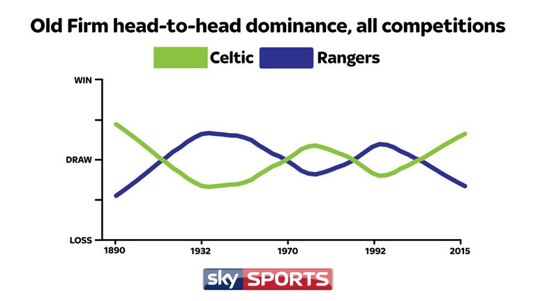 Celtic have regained dominance in the Old Firm fixture