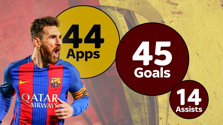 Lionel Messi's remarkable goal-scoring numbers this season