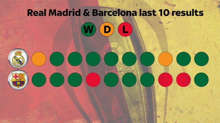 Barcelona have wobbled in recent weeks